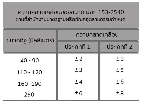 ความคลาดเคลื่อนขนาดของมาตรฐาน มอก.153-2540 ตามที่สำนักงานมาตรฐานผลิตภัณฑ์อุตสาหกรรมกำหนด