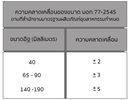 ความคลาดเคลื่อนขนาดของมาตรฐาน มอก.77-2545 ตามที่สำนักงานมาตรฐานผลิตภัณฑ์อุตสาหกรรมกำหนด