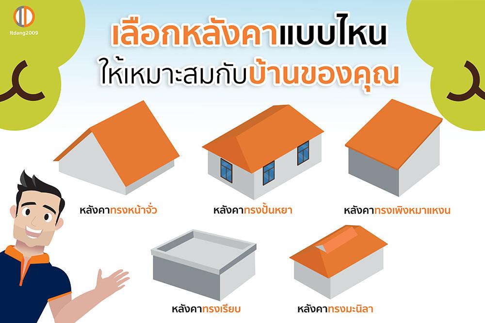 เลือกหลังคาแบบไหนให้เหมาะสมกับบ้านของคุณ?