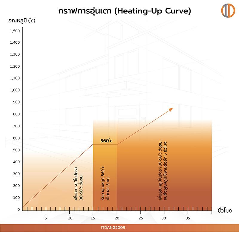 กราฟการอุ่นเตา เพื่อให้ปูนทนไฟ HM แข็งตัวอย่างมีประสิทธิภาพ